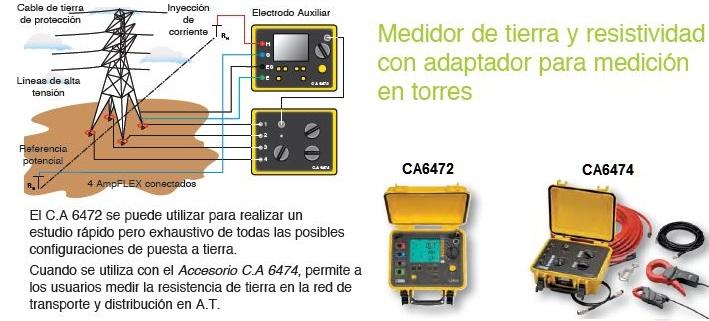 Control y seguridad eléctrica